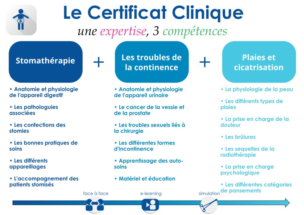 Certificat clinique - 1 expertise - 3 compétences : Stomathérapie, Troubles de la continence, Plaies et cicatrisation