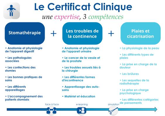 Certificat Clinique - Une Expertise, 3 compétences